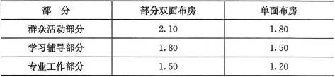 表4.0.4 走道最小净宽度(m)
