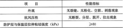 表4.0.1 防火隔离带耐候性性能要求
