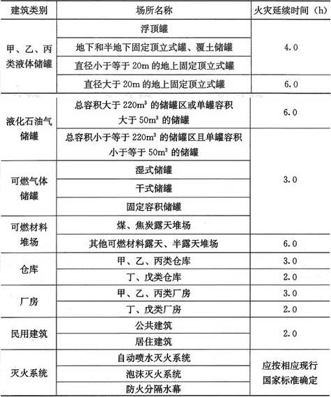 表8.6.3 不同场所的火灾延续时间(h)