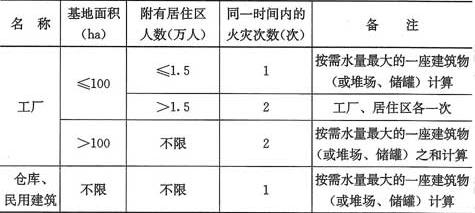 表8.2.2-1 工厂、仓库、堆场、储罐(区)和民用建筑在同一时间内的火灾次数