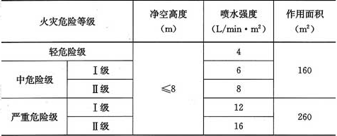 表5.0.1 民用建筑和工业厂房的系统设计参数
