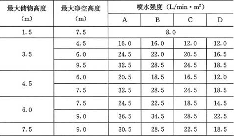表5.0.5-2 分类堆垛储物的Ⅲ级仓库的系统设计基本参数