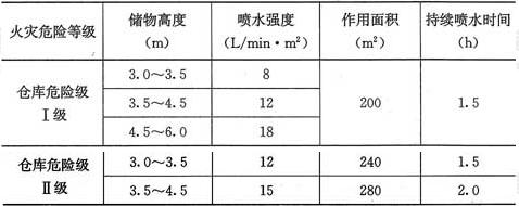 表5.0.5-3 单、双排货架储物仓库的系统设计基本参数