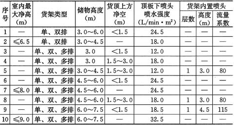 表5.0.5-5 货架储物Ⅲ级仓库的系统设计基本参数