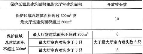表12.0.3 局部应用系统采用流量系数K=80快速响应喷头时的作用面积