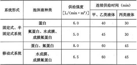 表4.2.2-1 泡沫混合液供给强度和连续供给时间