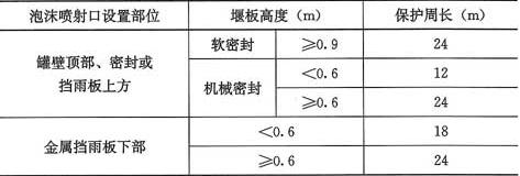 表4.3.2 单个泡沫产生器的最大保护周长