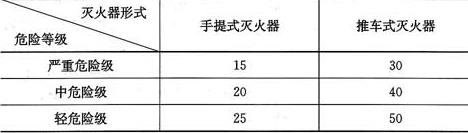 表5.2.1 A类火灾场所的灭火器最大保护距离(m)