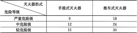 表5.2.2 B、C类火灾场所的灭火器最大保护距离(m)