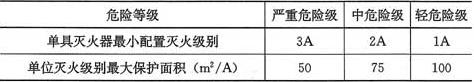 表6.2.1 A类火灾场所灭火器的最低配置基准