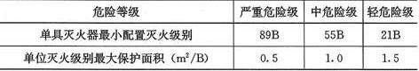 表6.2.2 B、C类火灾场所灭火器的最低配置基准