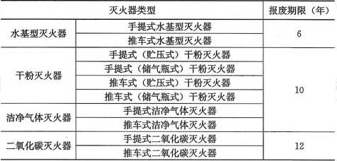 表5.4.3 灭火器的报废期限