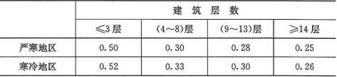 表4.1.3 严寒和寒冷地区居住建筑的体形系数限值