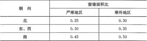 表4.1.4 严寒和寒冷地区居住建筑的窗墙面积比限值