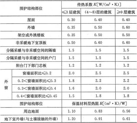 表4.2.2-3 严寒(C)区围护结构热工性能参数限值