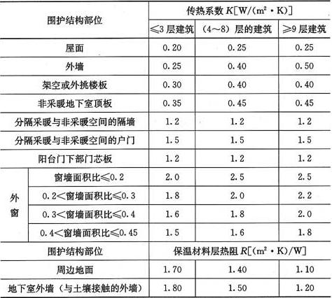 表4.2.2-1 严寒(A)区围护结构热工性能参数限值