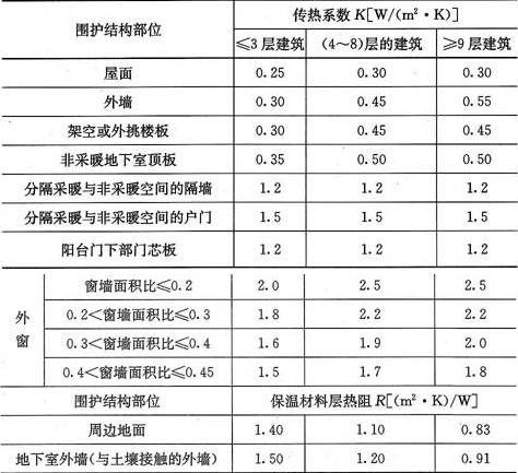 表4.2.2-2 严寒(B)区围护结构热工性能参数限值