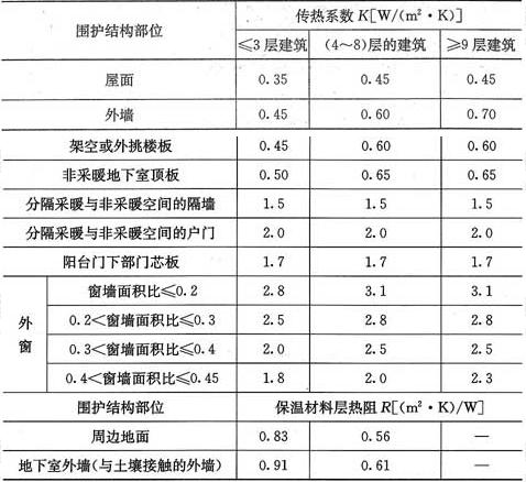 表4.2.2-4 寒冷(A)区围护结构热工性能参数限值