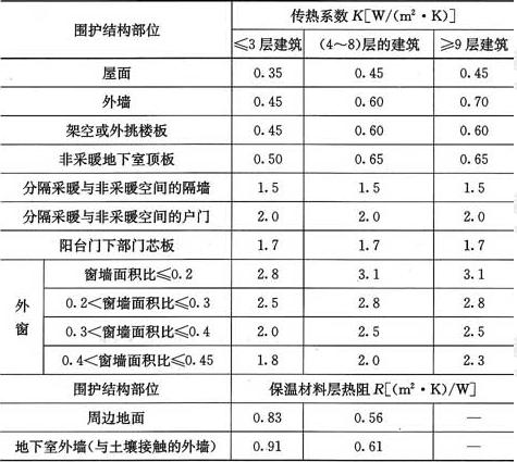 表4.2.2-5 寒冷(B)区围护结构热工性能参数限值