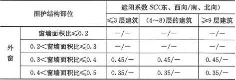 表4.2.2-6 寒冷(B)区外窗综合遮阳系数限值