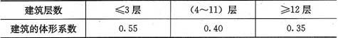 表4.0.3 夏热冬冷地区居住建筑的体形系数限值
