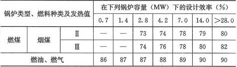 表5.2.4 锅炉的最低设计效率(%)