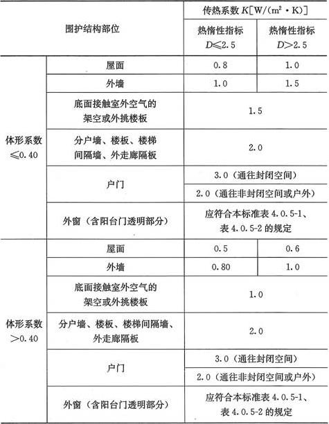 表4.0.4 建筑围护结构各部分的传热系数(K)和热惰性指标(D)的限值
