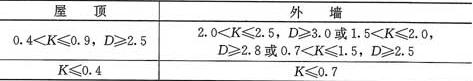 表4.0.7 屋顶和外墙的传热系数K[W/(m2·K)]、热惰性指标D