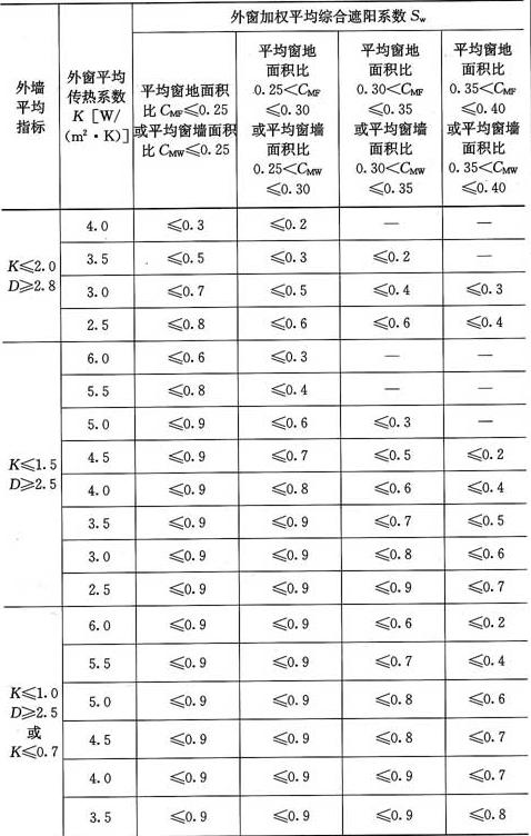 表4.0.8-1 北区居住建筑建筑物外窗平均传热系数和平均综合遮阳系数限值