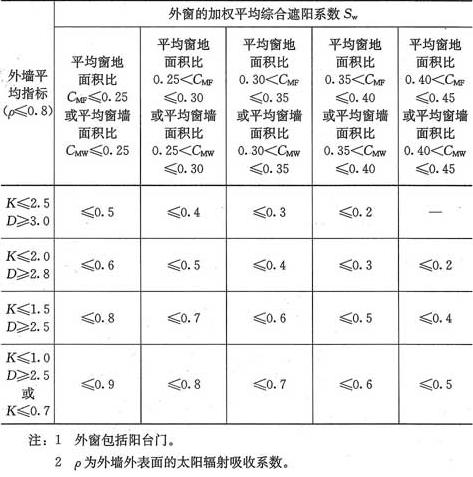 表4.0.8-2 南区居住建筑建筑物外窗的平均综合遮阳系数限值