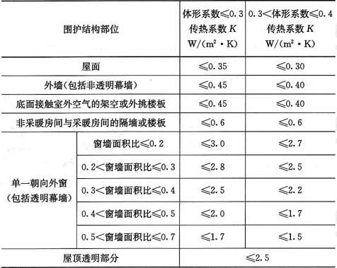 表4.2.2-1 严寒地区A区围护结构传热系数限值