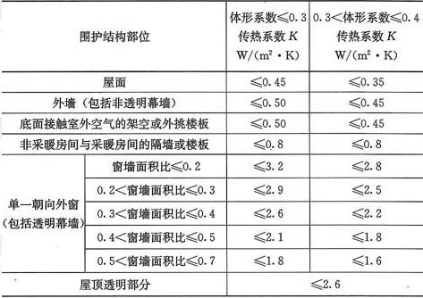 表4.2.2-2 严寒地区B区围护结构传热系数限值
