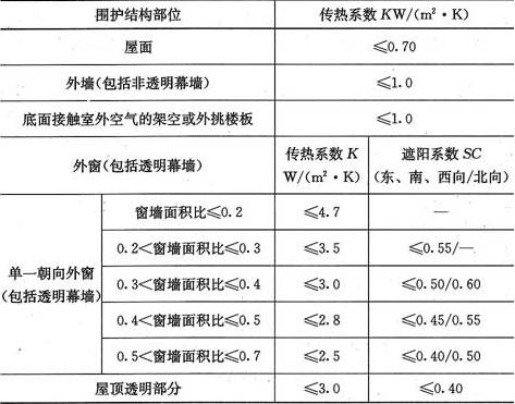 表4.2.2-4 夏热冬冷地区围护结构传热系数和遮阳系数限值