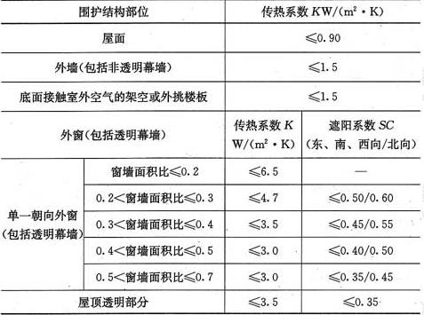 表4.2.2-5 夏热冬暖地区围护结构传热系数和遮阳系数限值