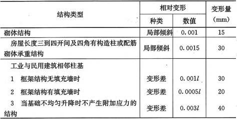 表5.2.16 膨胀土地基建筑物地基变形允许值