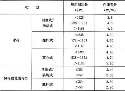 表5.4.5 冷水(热泵)机组制冷性能系数