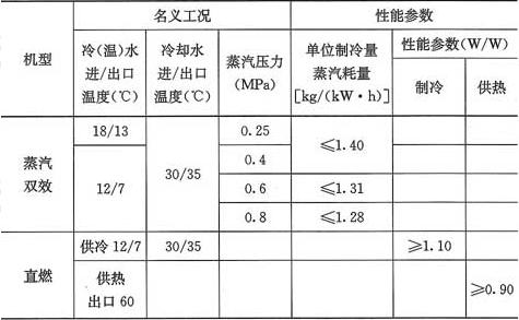 表5.4.9 溴化锂吸收式机组性能参数