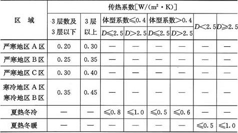 表4.5.1-2 居住建筑金属屋面传热系数限值