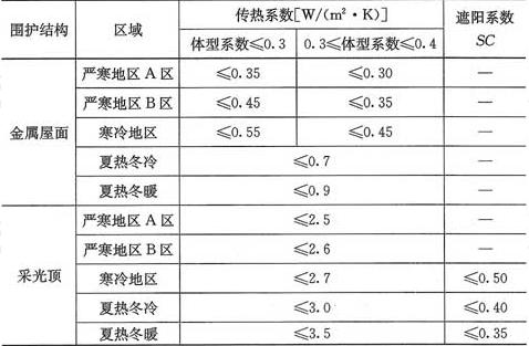 表4.5.1-1 公共建筑金属屋面传热系数和采光顶的传热系数、遮阳系数限值