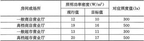 表6.1.3 商业建筑照明功率密度值