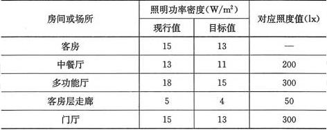 表6.1.4 旅馆建筑照明功率密度值