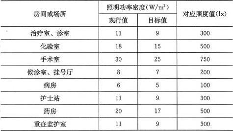 表6.1.5 医院建筑照明功率密度值
