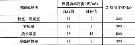 表6.1.6 学校建筑照明功率密度值