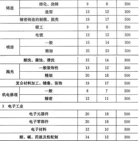 表6.1.7 工业建筑照明功率密度值