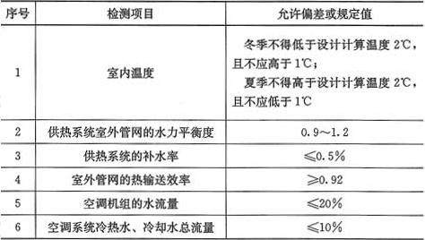 表11.2.11 联合试运转及调试检测项目与允许偏差或规定值