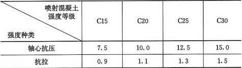 表4.3.1 喷射混凝土的强度设计值(MPa)