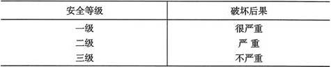 表3.2.1 工程结构的安全等级