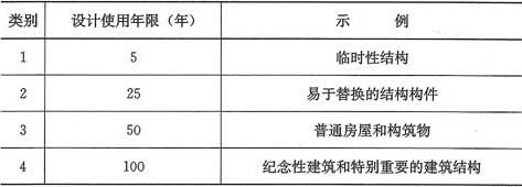 表1.0.5 设计使用年限分类