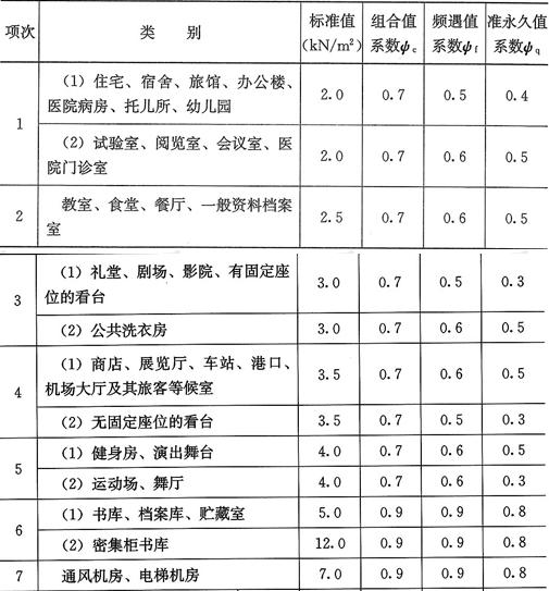 表5.1.1 民用建筑楼面均布活荷载标准值及其组合值、频遇值和准永久值系数