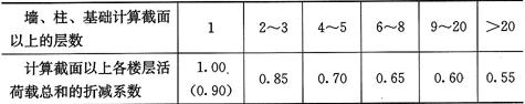 表5.1.2 活荷载按楼层的折减系数